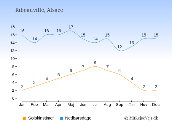 Vejret i Ribeauville, solskinstimer og nedbørsdage: Januar:2,16. Februar:3,14. Marts:4,16. April:5,16. Maj:6,17. Juni:7,15. Juli:8,14. August:7,15. September:6,12. Oktober:4,13. November:2,15. December:2,15.