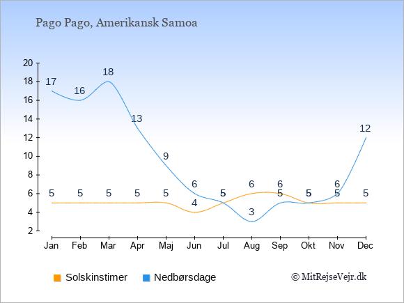 Vejret i Amerikansk Samoa illustreret ved antal solskinstimer og nedbørsdage: Januar 5;17. Februar 5;16. Marts 5;18. April 5;13. Maj 5;9. Juni 4;6. Juli 5;5. August 6;3. September 6;5. Oktober 5;5. November 5;6. December 5;12.