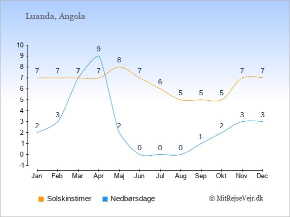 Vejret i Angola illustreret ved antal solskinstimer og nedbørsdage: Januar 7;2. Februar 7;3. Marts 7;7. April 7;9. Maj 8;2. Juni 7;0. Juli 6;0. August 5;0. September 5;1. Oktober 5;2. November 7;3. December 7;3.
