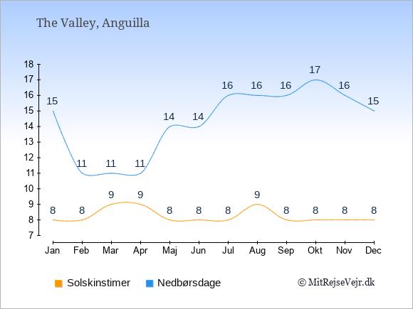 Vejret på Anguilla illustreret ved antal solskinstimer og nedbørsdage: Januar 8,15. Februar 8,11. Marts 9,11. April 9,11. Maj 8,14. Juni 8,14. Juli 8,16. August 9,16. September 8,16. Oktober 8,17. November 8,16. December 8,15.
