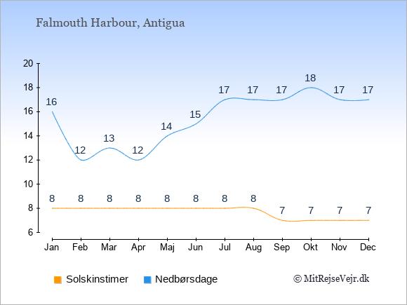 Vejret i Falmouth Harbour illustreret ved antal solskinstimer og nedbørsdage: Januar 8;16. Februar 8;12. Marts 8;13. April 8;12. Maj 8;14. Juni 8;15. Juli 8;17. August 8;17. September 7;17. Oktober 7;18. November 7;17. December 7;17.