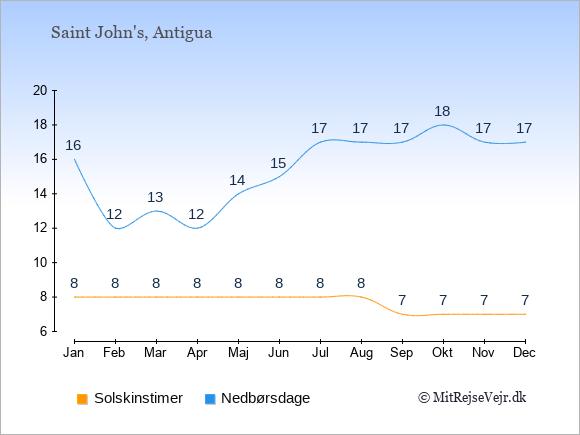 Vejret på Antigua og Barbuda illustreret ved antal solskinstimer og nedbørsdage: Januar 8;16. Februar 8;12. Marts 8;13. April 8;12. Maj 8;14. Juni 8;15. Juli 8;17. August 8;17. September 7;17. Oktober 7;18. November 7;17. December 7;17.