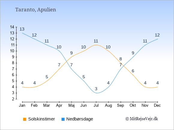 Vejret i Taranto illustreret ved antal solskinstimer og nedbørsdage: Januar 4;13. Februar 4;12. Marts 5;11. April 7;10. Maj 9;7. Juni 10;5. Juli 11;3. August 10;4. September 8;7. Oktober 6;9. November 4;11. December 4;12.