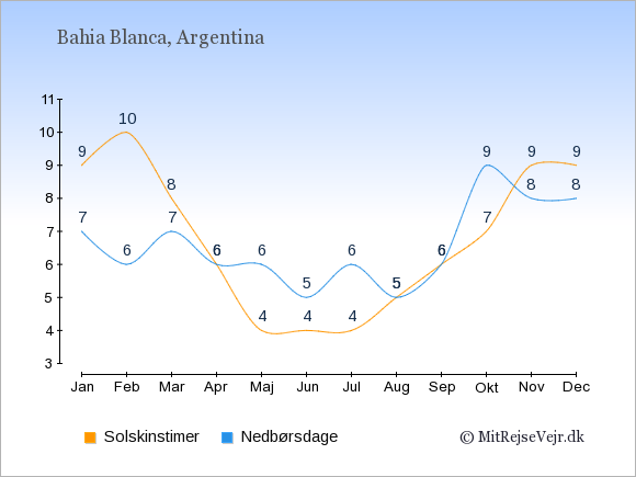 Vejret i Bahia Blanca illustreret ved antal solskinstimer og nedbørsdage: Januar 9;7. Februar 10;6. Marts 8;7. April 6;6. Maj 4;6. Juni 4;5. Juli 4;6. August 5;5. September 6;6. Oktober 7;9. November 9;8. December 9;8.