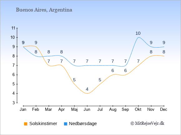 Vejret i Buenos Aires, solskinstimer og nedbørsdage: Januar 9;9. Februar 9;8. Marts 7;8. April 7;8. Maj 5;7. Juni 4;7. Juli 5;7. August 6;7. September 6;7. Oktober 7;10. November 8;9. December 8;9.