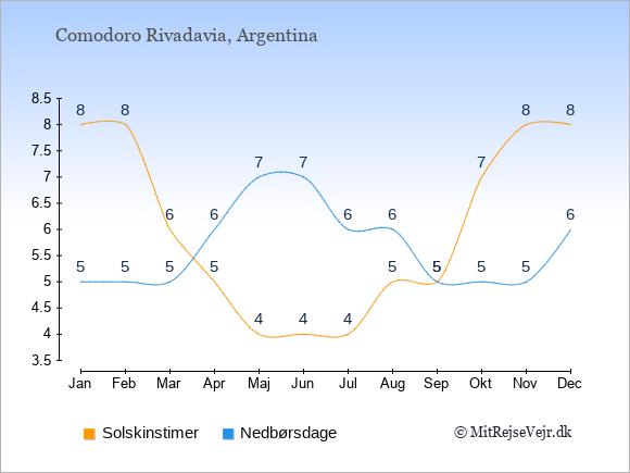 Vejret i Comodoro Rivadavia illustreret ved antal solskinstimer og nedbørsdage: Januar 8;5. Februar 8;5. Marts 6;5. April 5;6. Maj 4;7. Juni 4;7. Juli 4;6. August 5;6. September 5;5. Oktober 7;5. November 8;5. December 8;6.