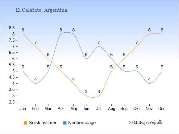 Vejret i El Calafate illustreret ved antal solskinstimer og nedbørsdage: Januar 8;5. Februar 7;4. Marts 6;5. April 5;8. Maj 4;8. Juni 3;6. Juli 3;7. August 5;6. September 6;5. Oktober 7;5. November 8;4. December 8;5.
