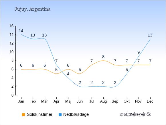 Vejret i Jujuy illustreret ved antal solskinstimer og nedbørsdage: Januar 6;14. Februar 6;13. Marts 6;13. April 5;7. Maj 6;4. Juni 5;2. Juli 7;2. August 8;2. September 7;2. Oktober 7;5. November 7;9. December 7;13.