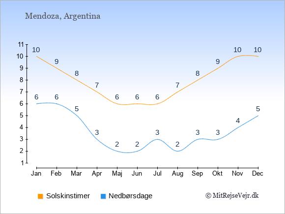 Vejret i Mendoza illustreret ved antal solskinstimer og nedbørsdage: Januar 10;6. Februar 9;6. Marts 8;5. April 7;3. Maj 6;2. Juni 6;2. Juli 6;3. August 7;2. September 8;3. Oktober 9;3. November 10;4. December 10;5.