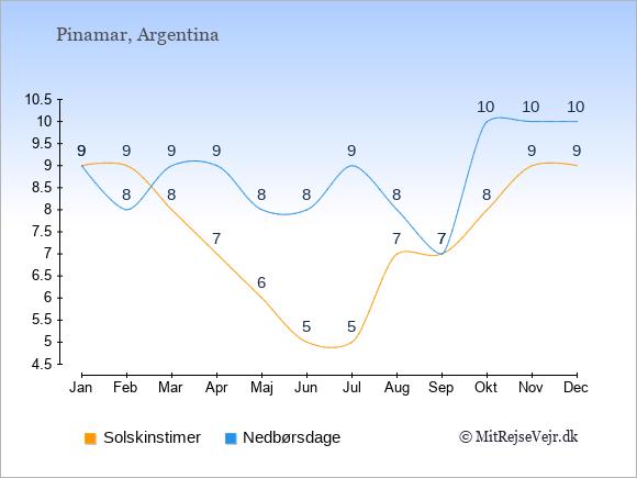 Vejret i Pinamar illustreret ved antal solskinstimer og nedbørsdage: Januar 9;9. Februar 9;8. Marts 8;9. April 7;9. Maj 6;8. Juni 5;8. Juli 5;9. August 7;8. September 7;7. Oktober 8;10. November 9;10. December 9;10.