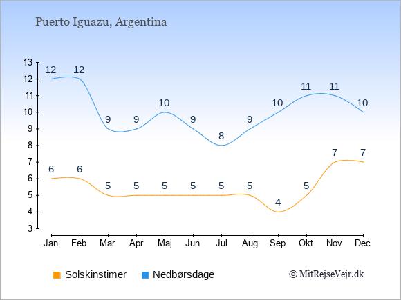 Vejret i Puerto Iguazu illustreret ved antal solskinstimer og nedbørsdage: Januar 6;12. Februar 6;12. Marts 5;9. April 5;9. Maj 5;10. Juni 5;9. Juli 5;8. August 5;9. September 4;10. Oktober 5;11. November 7;11. December 7;10.