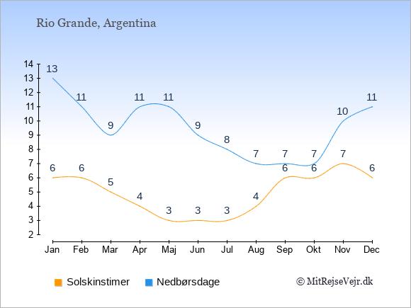Vejret i Rio Grande illustreret ved antal solskinstimer og nedbørsdage: Januar 6;13. Februar 6;11. Marts 5;9. April 4;11. Maj 3;11. Juni 3;9. Juli 3;8. August 4;7. September 6;7. Oktober 6;7. November 7;10. December 6;11.