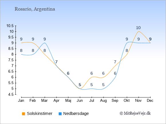 Vejret i Rosario illustreret ved antal solskinstimer og nedbørsdage: Januar 9;8. Februar 9;8. Marts 8;9. April 7;7. Maj 6;6. Juni 5;5. Juli 6;5. August 6;5. September 7;6. Oktober 8;9. November 10;9. December 9;9.