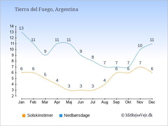 Vejret i Tierra del Fuego illustreret ved antal solskinstimer og nedbørsdage: Januar 6;13. Februar 6;11. Marts 5;9. April 4;11. Maj 3;11. Juni 3;9. Juli 3;8. August 4;7. September 6;7. Oktober 6;7. November 7;10. December 6;11.