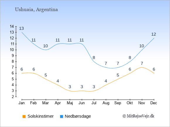 Vejret i Ushuaia illustreret ved antal solskinstimer og nedbørsdage: Januar 6;13. Februar 6;11. Marts 5;10. April 4;11. Maj 3;11. Juni 3;11. Juli 3;8. August 4;7. September 5;7. Oktober 6;8. November 7;10. December 6;12.