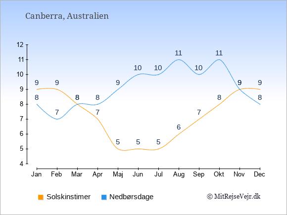 Vejret i Australien illustreret ved antal solskinstimer og nedbørsdage: Januar 9;8. Februar 9;7. Marts 8;8. April 7;8. Maj 5;9. Juni 5;10. Juli 5;10. August 6;11. September 7;10. Oktober 8;11. November 9;9. December 9;8.