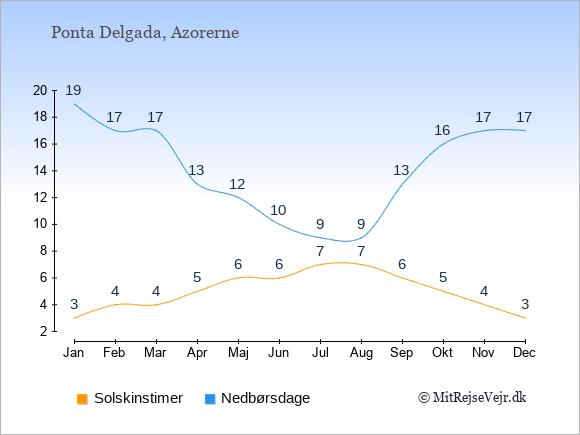 Vejret i Ponta Delgada illustreret ved antal solskinstimer og nedbørsdage: Januar 3;19. Februar 4;17. Marts 4;17. April 5;13. Maj 6;12. Juni 6;10. Juli 7;9. August 7;9. September 6;13. Oktober 5;16. November 4;17. December 3;17.