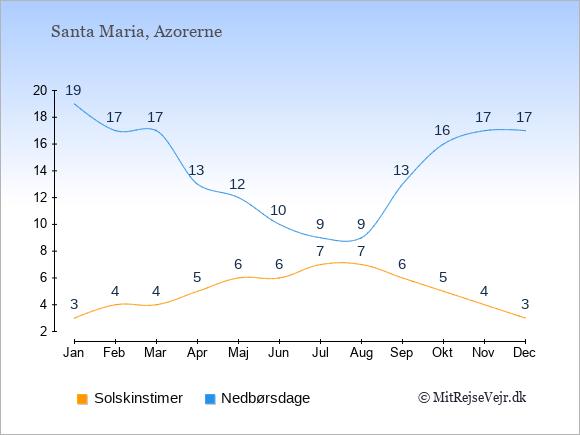 Vejret på Santa Maria, solskinstimer og nedbørsdage: Januar:3,19. Februar:4,17. Marts:4,17. April:5,13. Maj:6,12. Juni:6,10. Juli:7,9. August:7,9. September:6,13. Oktober:5,16. November:4,17. December:3,17.