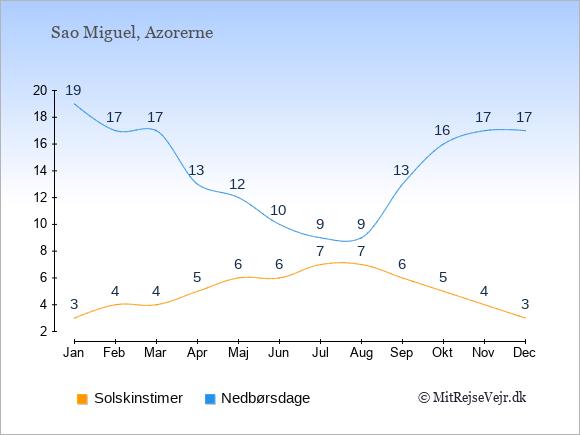 Vejret på Sao Miguel, solskinstimer og nedbørsdage: Januar:3,19. Februar:4,17. Marts:4,17. April:5,13. Maj:6,12. Juni:6,10. Juli:7,9. August:7,9. September:6,13. Oktober:5,16. November:4,17. December:3,17.