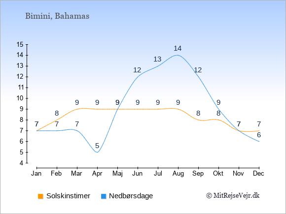 Vejret på Bimini illustreret ved antal solskinstimer og nedbørsdage: Januar 7;7. Februar 8;7. Marts 9;7. April 9;5. Maj 9;9. Juni 9;12. Juli 9;13. August 9;14. September 8;12. Oktober 8;9. November 7;7. December 7;6.