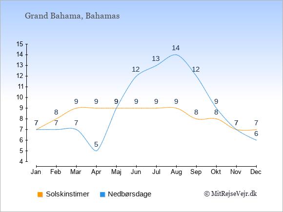 Vejret på Grand Bahama illustreret ved antal solskinstimer og nedbørsdage: Januar 7;7. Februar 8;7. Marts 9;7. April 9;5. Maj 9;9. Juni 9;12. Juli 9;13. August 9;14. September 8;12. Oktober 8;9. November 7;7. December 7;6.