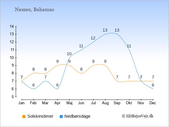 Vejret på Bahamas illustreret ved antal solskinstimer og nedbørsdage: Januar 7,7. Februar 8,6. Marts 8,7. April 9,6. Maj 9,10. Juni 8,11. Juli 9,12. August 9,13. September 7,13. Oktober 7,11. November 7,7. December 7,6.