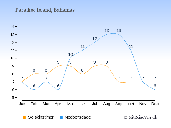 Vejret i Paradise Island illustreret ved antal solskinstimer og nedbørsdage: Januar 7;7. Februar 8;6. Marts 8;7. April 9;6. Maj 9;10. Juni 8;11. Juli 9;12. August 9;13. September 7;13. Oktober 7;11. November 7;7. December 7;6.