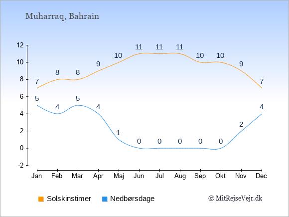 Vejret i Muharraq illustreret ved antal solskinstimer og nedbørsdage: Januar 7;5. Februar 8;4. Marts 8;5. April 9;4. Maj 10;1. Juni 11;0. Juli 11;0. August 11;0. September 10;0. Oktober 10;0. November 9;2. December 7;4.
