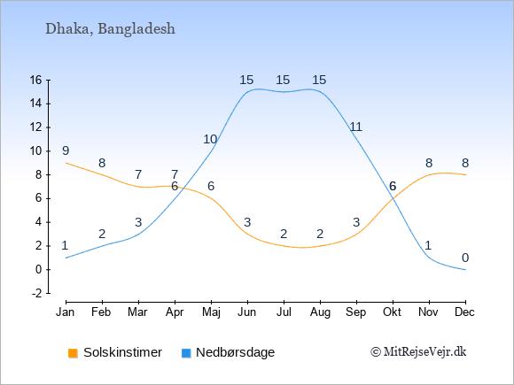 Vejret i Bangladesh illustreret ved antal solskinstimer og nedbørsdage: Januar 9;1. Februar 8;2. Marts 7;3. April 7;6. Maj 6;10. Juni 3;15. Juli 2;15. August 2;15. September 3;11. Oktober 6;6. November 8;1. December 8;0.