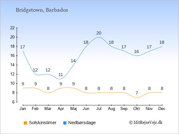 Vejret på Barbados illustreret ved antal solskinstimer og nedbørsdage: Januar 9;17. Februar 9;12. Marts 8;12. April 9;11. Maj 9;14. Juni 8;18. Juli 8;20. August 8;18. September 8;17. Oktober 7;16. November 8;17. December 8;18.