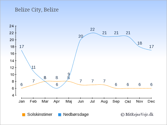 Vejret i Belize: Solskinstimer og nedbør.