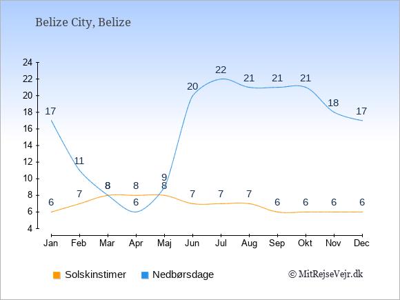 Vejret i Belize illustreret ved antal solskinstimer og nedbørsdage: Januar 6;17. Februar 7;11. Marts 8;8. April 8;6. Maj 8;9. Juni 7;20. Juli 7;22. August 7;21. September 6;21. Oktober 6;21. November 6;18. December 6;17.