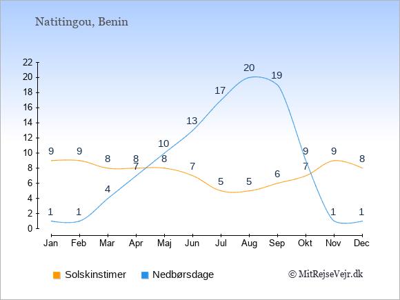 Vejret i Natitingou illustreret ved antal solskinstimer og nedbørsdage: Januar 9;1. Februar 9;1. Marts 8;4. April 8;7. Maj 8;10. Juni 7;13. Juli 5;17. August 5;20. September 6;19. Oktober 7;9. November 9;1. December 8;1.