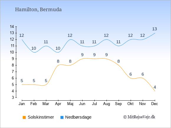 Vejret på Bermuda: Solskinstimer og nedbør.
