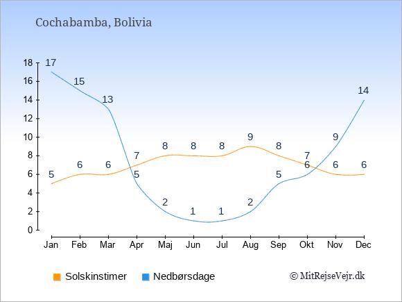 Vejret i Cochabamba illustreret ved antal solskinstimer og nedbørsdage: Januar 5;17. Februar 6;15. Marts 6;13. April 7;5. Maj 8;2. Juni 8;1. Juli 8;1. August 9;2. September 8;5. Oktober 7;6. November 6;9. December 6;14.