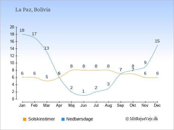Vejret i Bolivia, solskinstimer og nedbørsdage: Januar 6;18. Februar 6;17. Marts 5;13. April 6;6. Maj 8;2. Juni 8;1. Juli 8;2. August 8;3. September 7;7. Oktober 7;8. November 6;9. December 6;15.