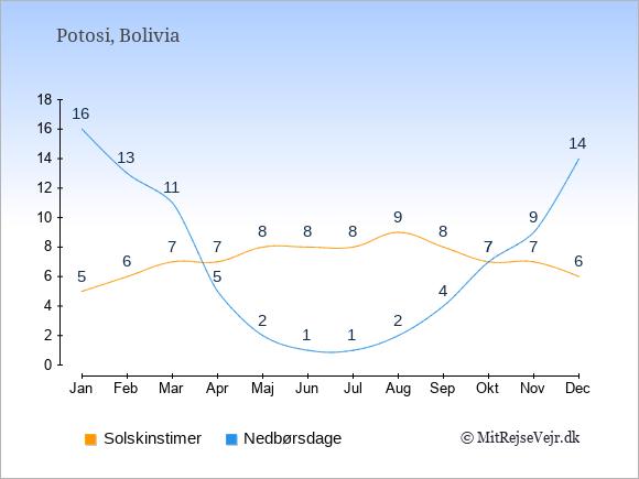 Vejret i Potosi illustreret ved antal solskinstimer og nedbørsdage: Januar 5;16. Februar 6;13. Marts 7;11. April 7;5. Maj 8;2. Juni 8;1. Juli 8;1. August 9;2. September 8;4. Oktober 7;7. November 7;9. December 6;14.