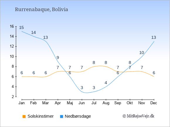 Vejret i Rurrenabaque illustreret ved antal solskinstimer og nedbørsdage: Januar 6;15. Februar 6;14. Marts 6;13. April 7;9. Maj 7;6. Juni 7;3. Juli 8;3. August 8;4. September 7;6. Oktober 7;8. November 7;10. December 6;13.