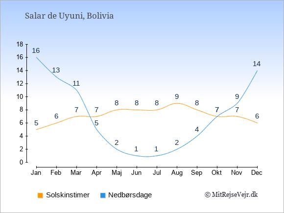 Vejret i Salar de Uyuni illustreret ved antal solskinstimer og nedbørsdage: Januar 5;16. Februar 6;13. Marts 7;11. April 7;5. Maj 8;2. Juni 8;1. Juli 8;1. August 9;2. September 8;4. Oktober 7;7. November 7;9. December 6;14.