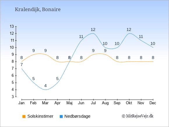Vejret på Bonaire illustreret ved antal solskinstimer og nedbørsdage: Januar 8;7. Februar 9;5. Marts 9;4. April 8;5. Maj 8;8. Juni 8;11. Juli 9;12. August 9;10. September 8;10. Oktober 8;12. November 8;11. December 8;10.