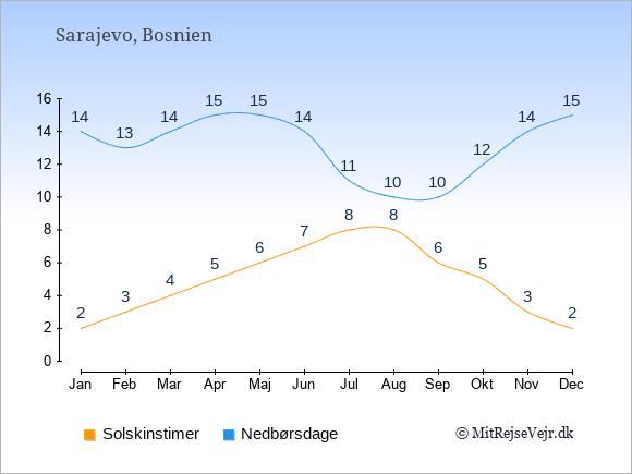 Vejret i Bosnien illustreret ved antal solskinstimer og nedbørsdage: Januar 2;14. Februar 3;13. Marts 4;14. April 5;15. Maj 6;15. Juni 7;14. Juli 8;11. August 8;10. September 6;10. Oktober 5;12. November 3;14. December 2;15.