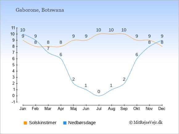 Vejret i Botswana illustreret ved antal solskinstimer og nedbørsdage: Januar 9;10. Februar 8;9. Marts 8;7. April 8;6. Maj 9;2. Juni 9;1. Juli 10;0. August 10;1. September 10;2. Oktober 9;6. November 9;8. December 8;9.