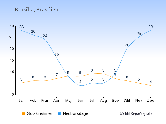 Vejret i Brasilien illustreret ved antal solskinstimer og nedbørsdage: Januar 5;28. Februar 6;26. Marts 6;24. April 7;16. Maj 8;8. Juni 8;4. Juli 9;5. August 9;5. September 7;9. Oktober 6;20. November 5;25. December 4;28.