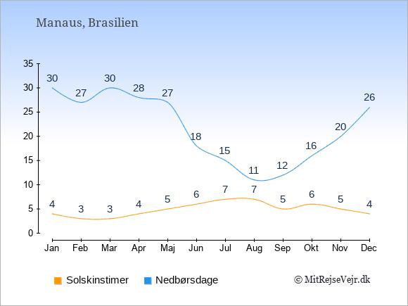 Vejret i Manaus, solskinstimer og nedbørsdage: Januar:4,30. Februar:3,27. Marts:3,30. April:4,28. Maj:5,27. Juni:6,18. Juli:7,15. August:7,11. September:5,12. Oktober:6,16. November:5,20. December:4,26.