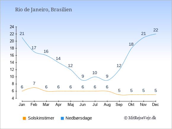 Vejret i Rio de Janeiro illustreret ved antal solskinstimer og nedbørsdage: Januar 6;21. Februar 7;17. Marts 6;16. April 6;14. Maj 6;12. Juni 6;9. Juli 6;10. August 6;9. September 5;12. Oktober 5;18. November 5;21. December 5;22.