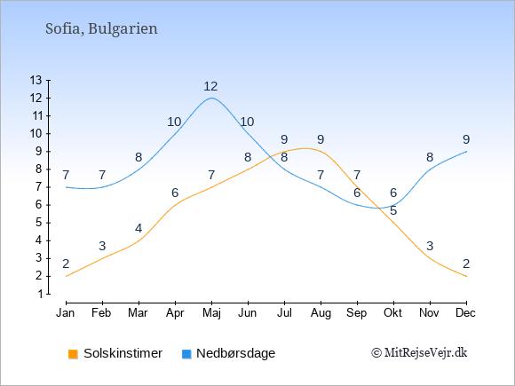 Vejret i Bulgarien illustreret ved antal solskinstimer og nedbørsdage: Januar 2;7. Februar 3;7. Marts 4;8. April 6;10. Maj 7;12. Juni 8;10. Juli 9;8. August 9;7. September 7;6. Oktober 5;6. November 3;8. December 2;9.