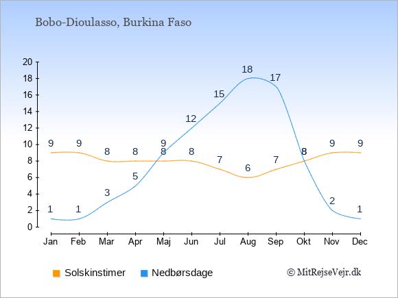 Vejret i Bobo-Dioulasso illustreret ved antal solskinstimer og nedbørsdage: Januar 9;1. Februar 9;1. Marts 8;3. April 8;5. Maj 8;9. Juni 8;12. Juli 7;15. August 6;18. September 7;17. Oktober 8;8. November 9;2. December 9;1.