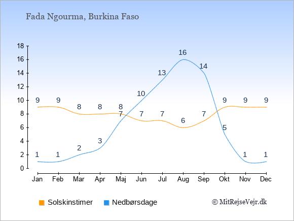 Vejret i Fada Ngourma illustreret ved antal solskinstimer og nedbørsdage: Januar 9;1. Februar 9;1. Marts 8;2. April 8;3. Maj 8;7. Juni 7;10. Juli 7;13. August 6;16. September 7;14. Oktober 9;5. November 9;1. December 9;1.