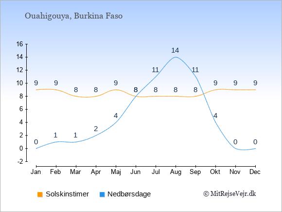 Vejret i Ouahigouya illustreret ved antal solskinstimer og nedbørsdage: Januar 9;0. Februar 9;1. Marts 8;1. April 8;2. Maj 9;4. Juni 8;8. Juli 8;11. August 8;14. September 8;11. Oktober 9;4. November 9;0. December 9;0.