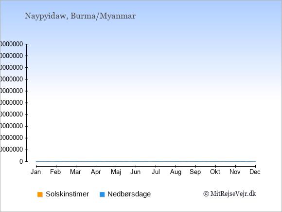 Vejret i Burma/Myanmar illustreret ved antal solskinstimer og nedbørsdage: Januar 9,2. Februar 10,1. Marts 10,2. April 9,5. Maj 7,17. Juni 5,23. Juli 4,25. August 4,26. September 5,21. Oktober 6,14. November 7,6. December 8,3.